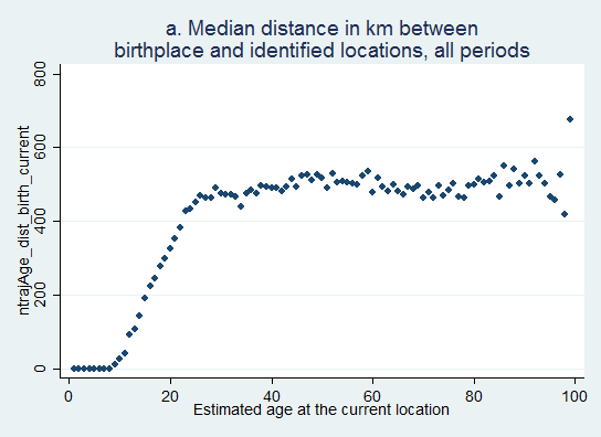 distances birth currentplaces (quasiage)
