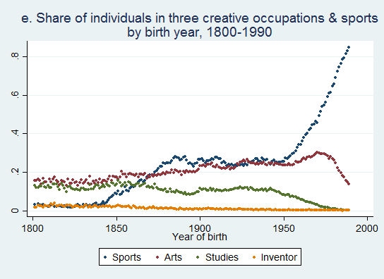 distribution sports+creative occupationsB (1800-1990)