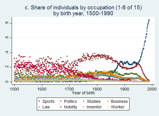 distribution occupations B (1500-1990) - part1
