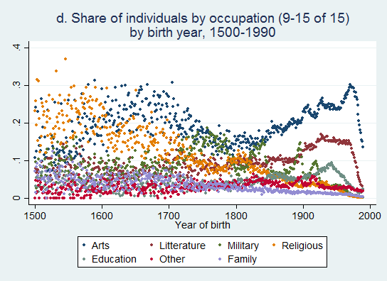 distribution occupations B (1500-1990) - part2