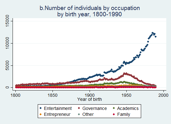 distribution occupations (1800-1990)