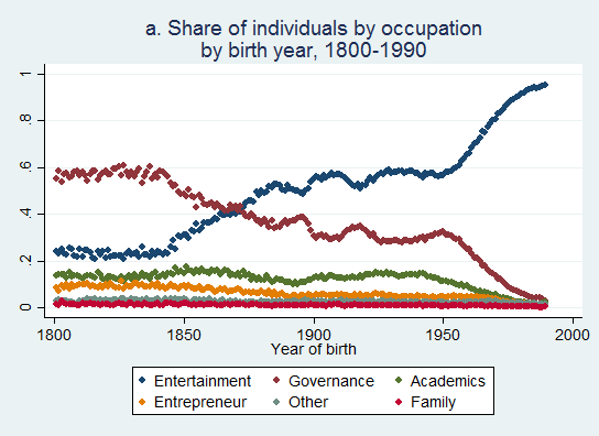 distribution occupations in share (1800-1990)