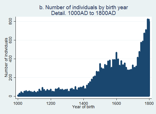 distribution of people (birth years 1000-1800)