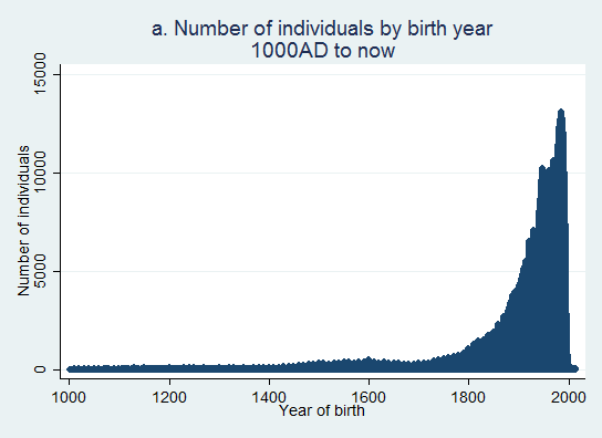 distribution of people (birth years 1000-2010)