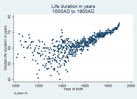 life duration (100-1900)